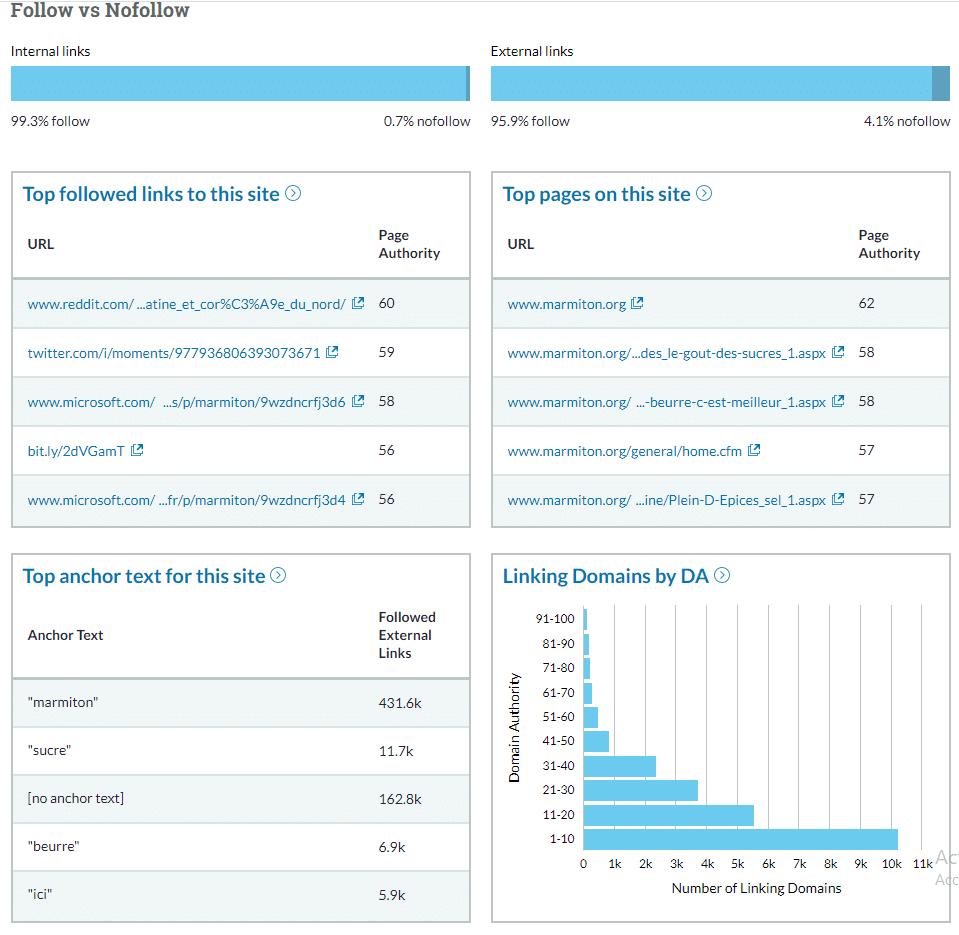 analyse concurrentielle des backlinks avec Moz